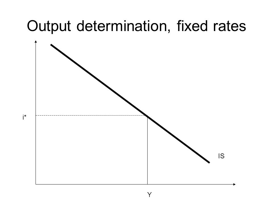 Output determination, fixed rates IS i* Y