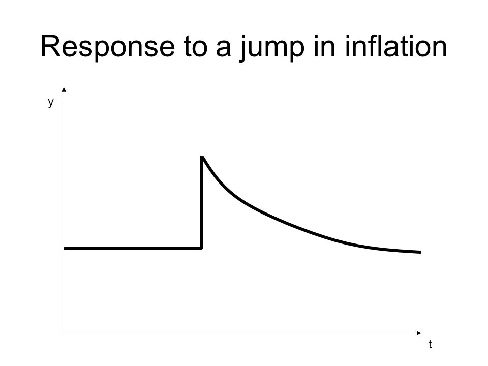 Response to a jump in inflation t y