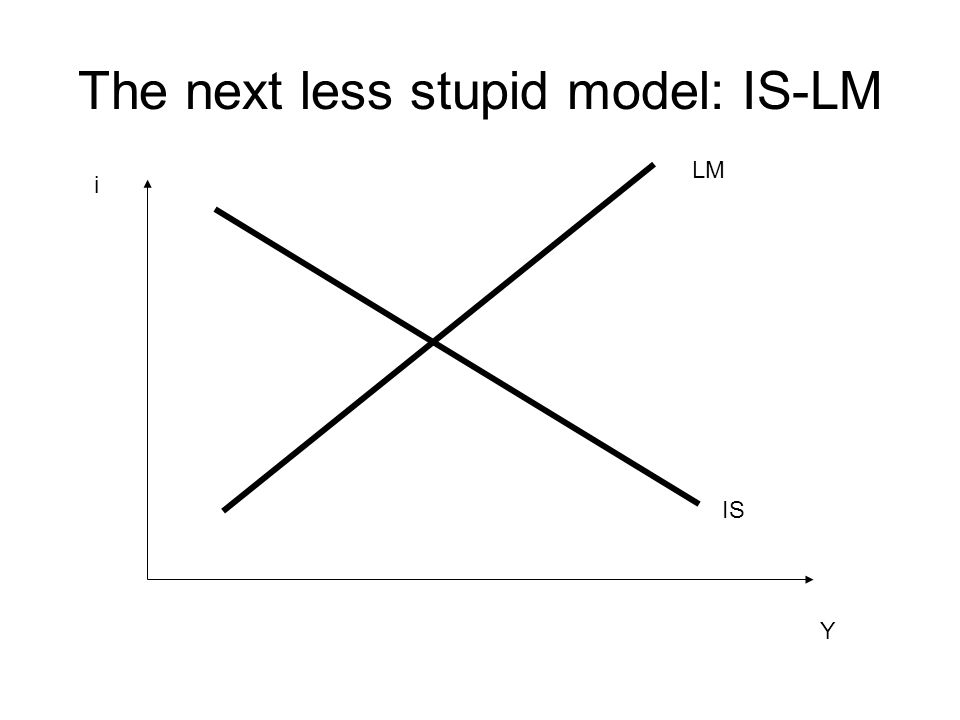 The next less stupid model: IS-LM Y i IS LM