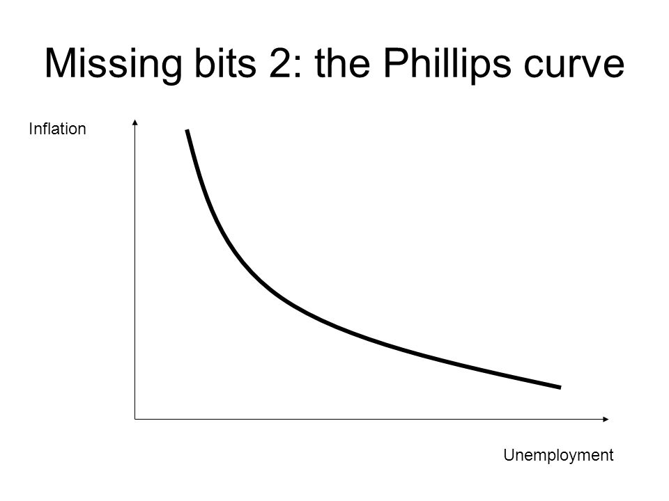 Missing bits 2: the Phillips curve Unemployment Inflation