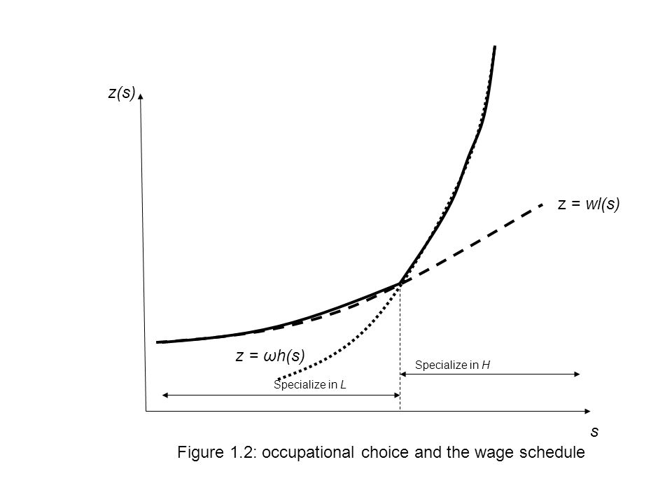 s z(s) z = wl(s) z = ωh(s) Figure 1.2: occupational choice and the wage schedule Specialize in H Specialize in L