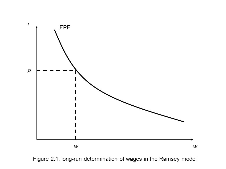 w r ρ w Figure 2.1: long-run determination of wages in the Ramsey model FPF
