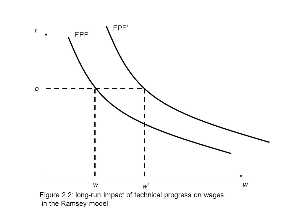 w r ρ w Figure 2.2: long-run impact of technical progress on wages in the Ramsey model FPF FPF' w'