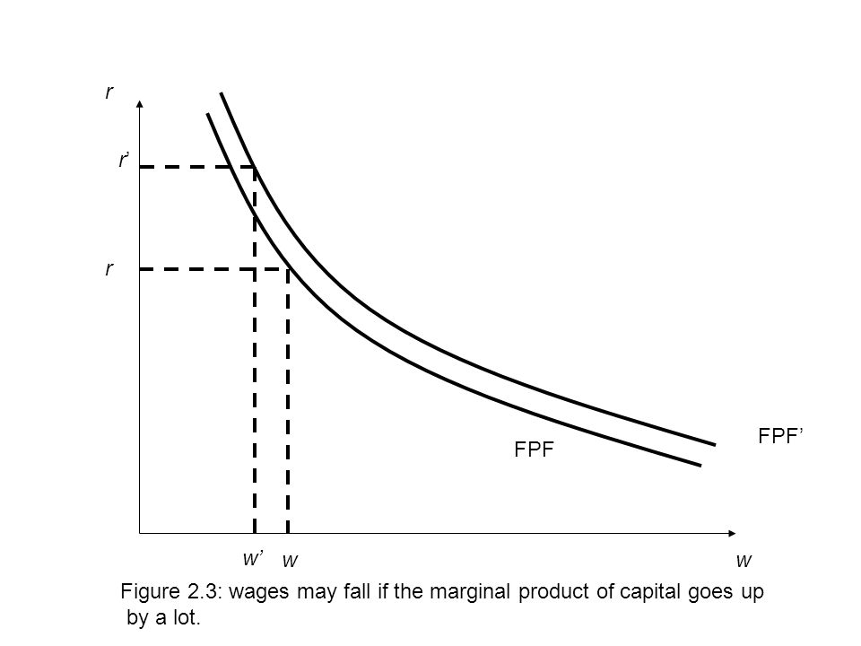 w r r w Figure 2.3: wages may fall if the marginal product of capital goes up by a lot.