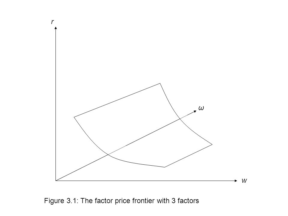 Figure 3.1: The factor price frontier with 3 factors w ω r