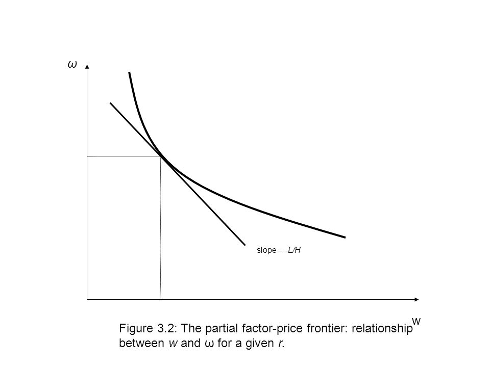 w ω Figure 3.2: The partial factor-price frontier: relationship between w and ω for a given r.