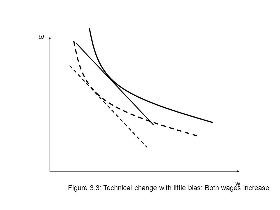 w ω Figure 3.3: Technical change with little bias: Both wages increase
