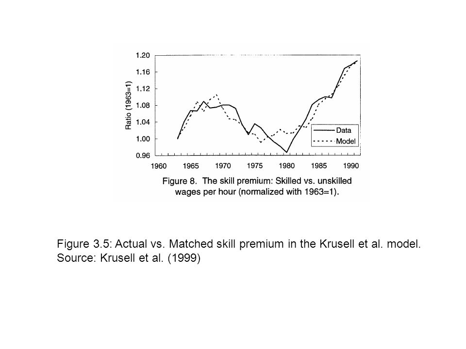 Figure 3.5: Actual vs. Matched skill premium in the Krusell et al.