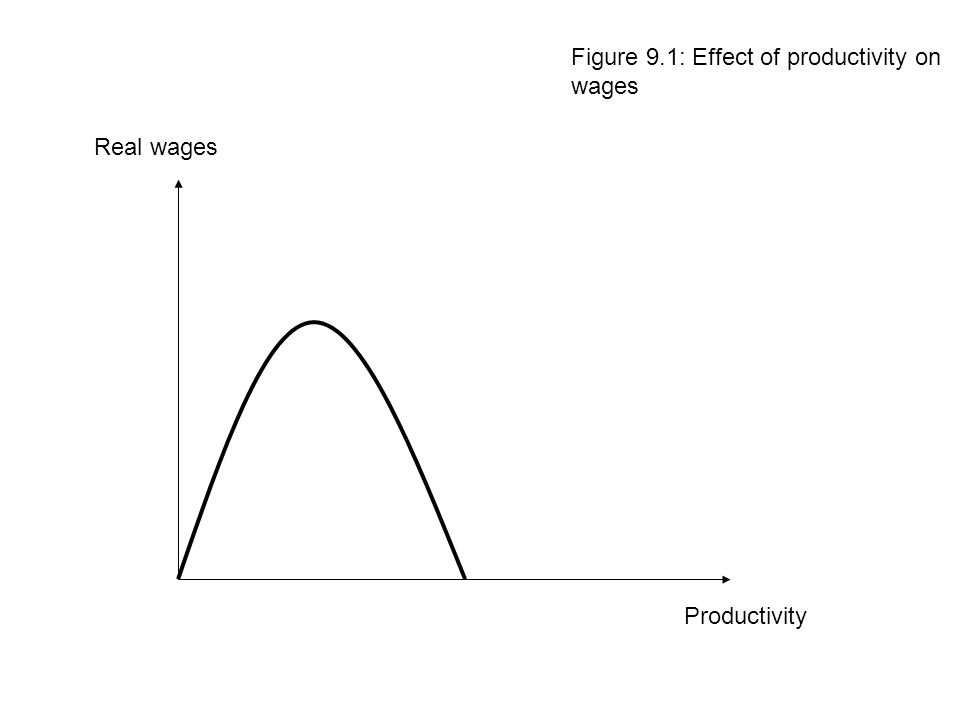 Productivity Real wages Figure 9.1: Effect of productivity on wages