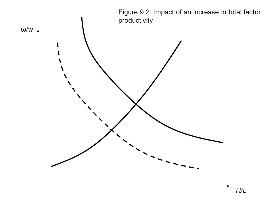 H/L ω/w Figure 9.2: Impact of an increase in total factor productivity