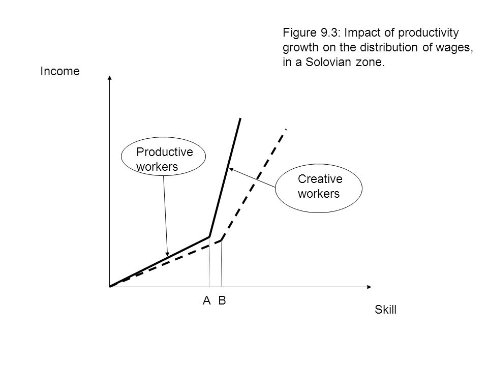 Skill Income Creative workers Productive workers Figure 9.3: Impact of productivity growth on the distribution of wages, in a Solovian zone. AB