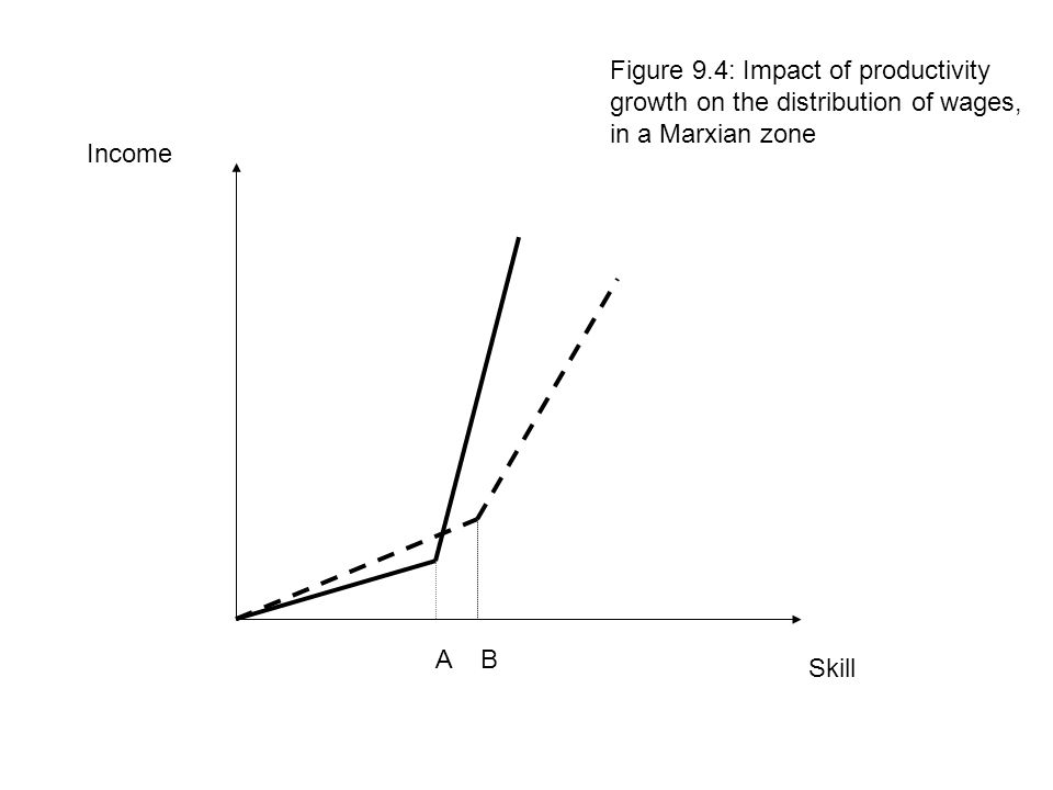 Skill Income Figure 9.4: Impact of productivity growth on the distribution of wages, in a Marxian zone A B