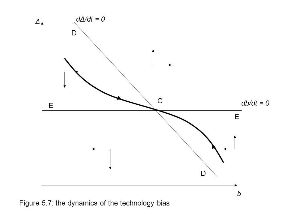 db/dt = 0 dΔ/dt = 0 C b Δ Figure 5.7: the dynamics of the technology bias E E D D