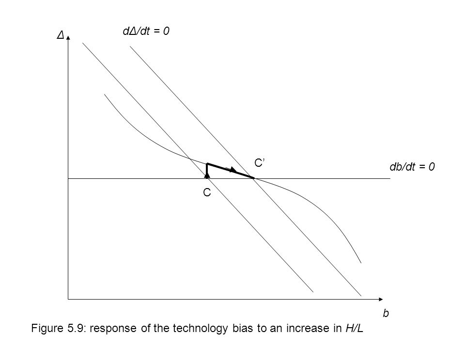 db/dt = 0 dΔ/dt = 0 C' b Δ Figure 5.9: response of the technology bias to an increase in H/L C