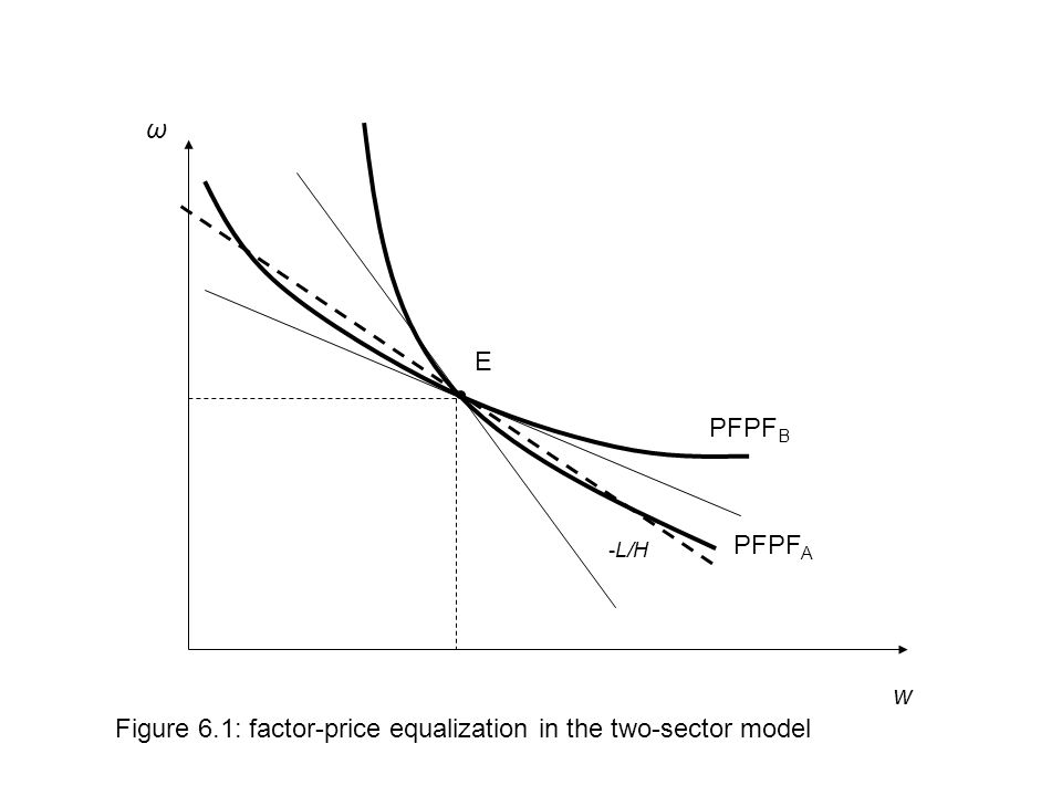 w Figure 6.1: factor-price equalization in the two-sector model PFPF A ω PFPF B E -L/H