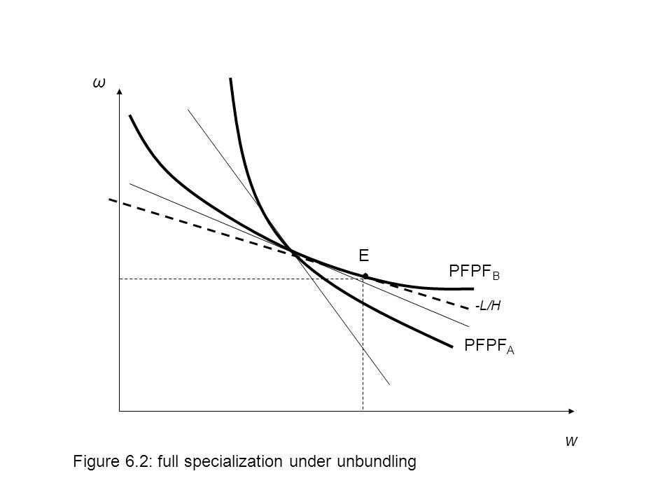 w Figure 6.2: full specialization under unbundling PFPF A ω PFPF B E -L/H