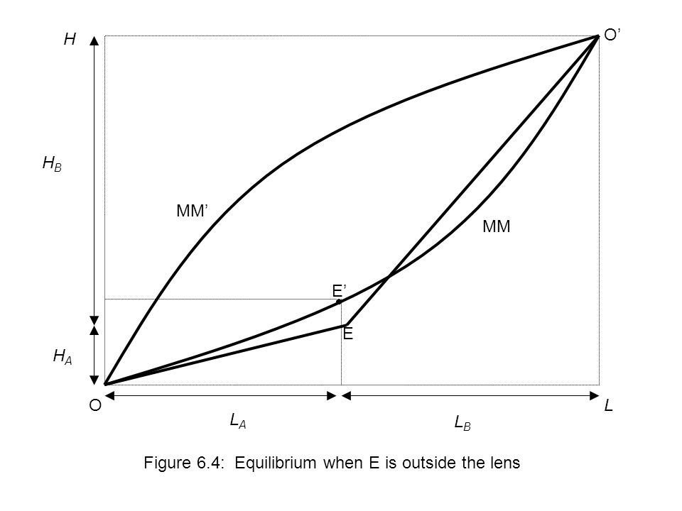 L H Figure 6.4: Equilibrium when E is outside the lens LBLB LALA HAHA HBHB MM MM' E E' O O'