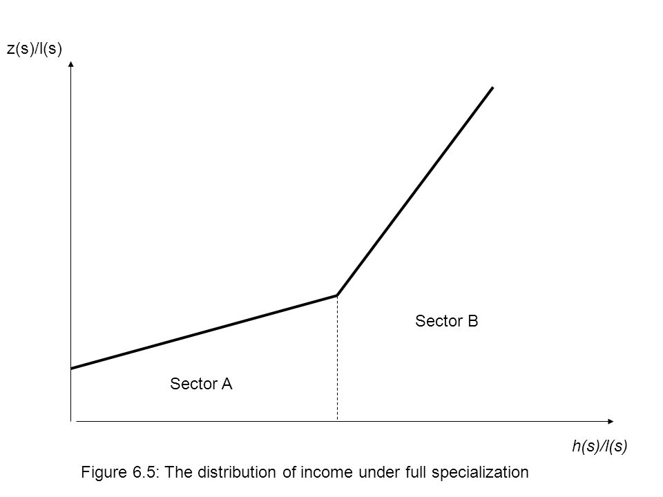 h(s)/l(s) z(s)/l(s) Sector B Sector A Figure 6.5: The distribution of income under full specialization