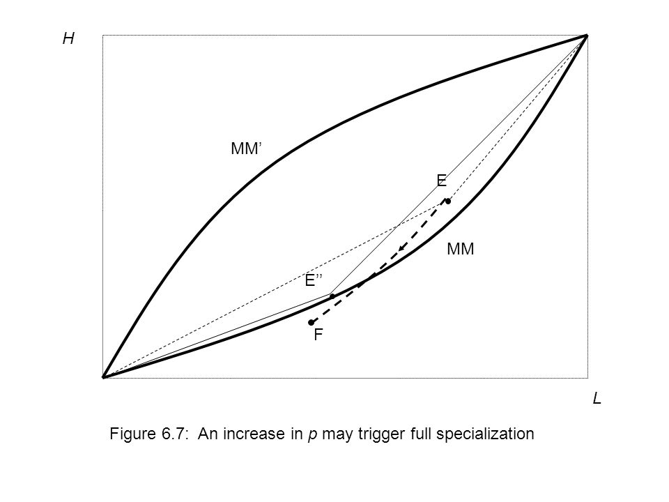 L H Figure 6.7: An increase in p may trigger full specialization MM MM' E E'' F