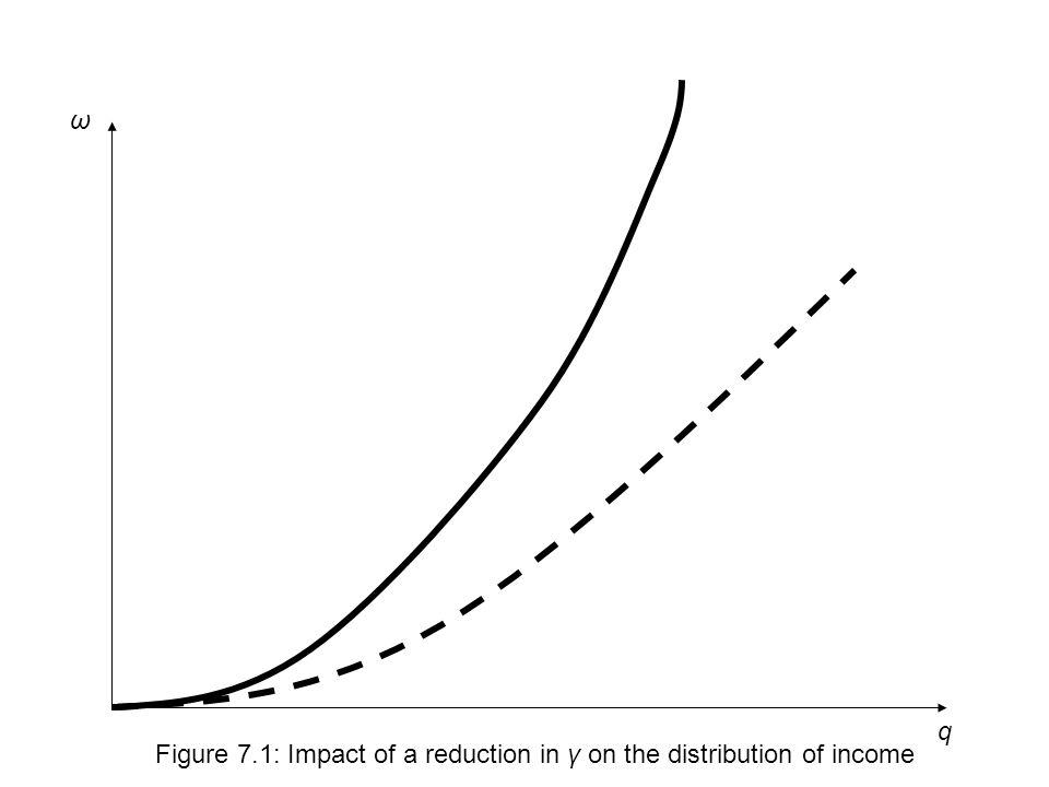 q ω Figure 7.1: Impact of a reduction in γ on the distribution of income