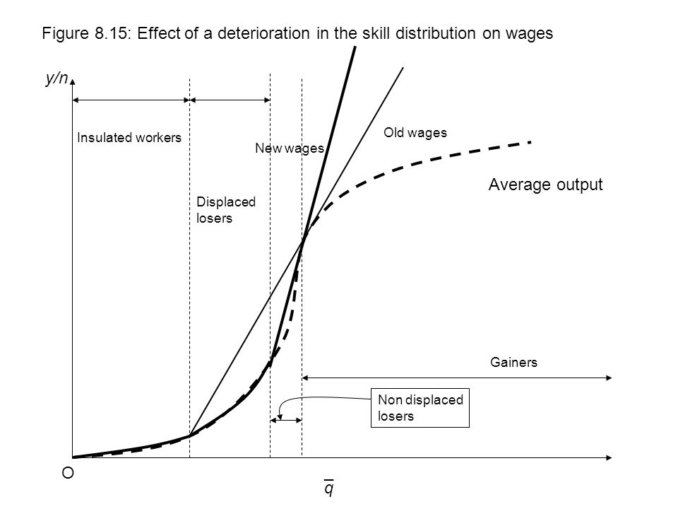 q y/n Figure 8.15: Effect of a deterioration in the skill distribution on wages O ¯ Old wages Average output Insulated workers New wages Displaced los