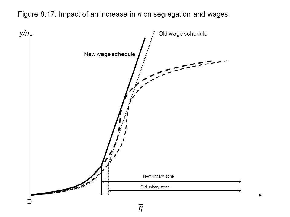 q y/n Figure 8.17: Impact of an increase in n on segregation and wages O ¯ Old wage schedule New wage schedule Old unitary zone New unitary zone