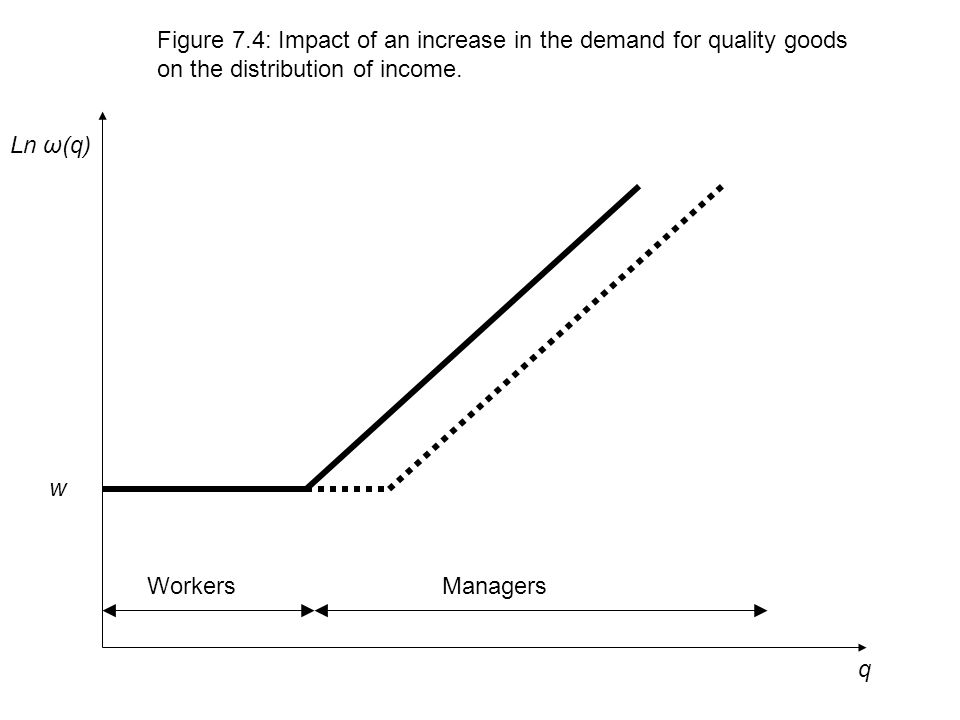 q Ln ω(q) Figure 7.4: Impact of an increase in the demand for quality goods on the distribution of income.