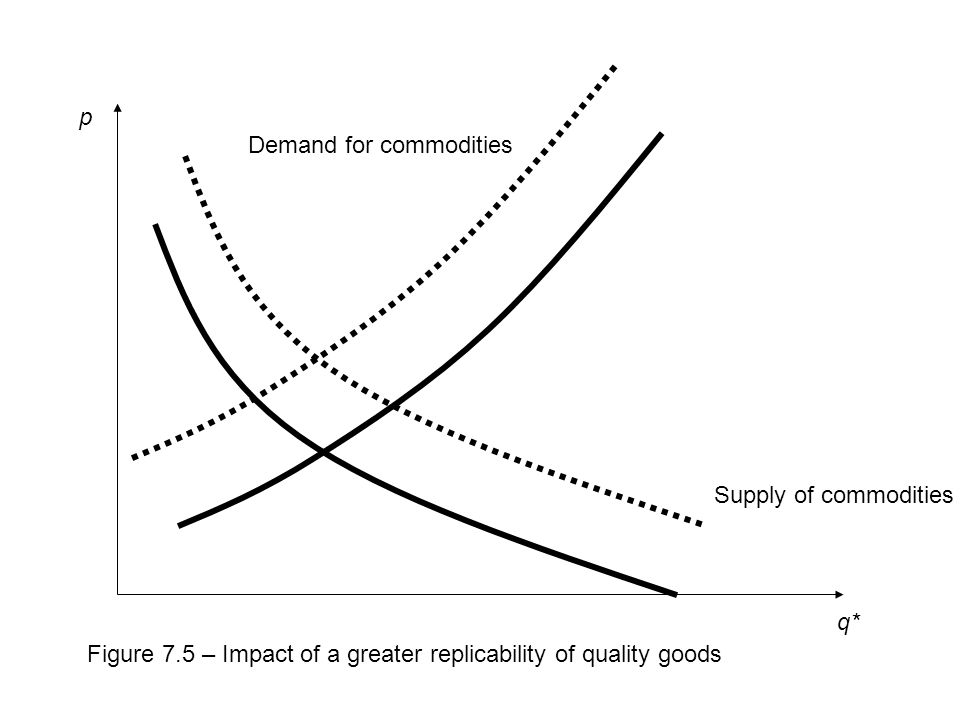 q* p Supply of commodities Demand for commodities Figure 7.5 – Impact of a greater replicability of quality goods