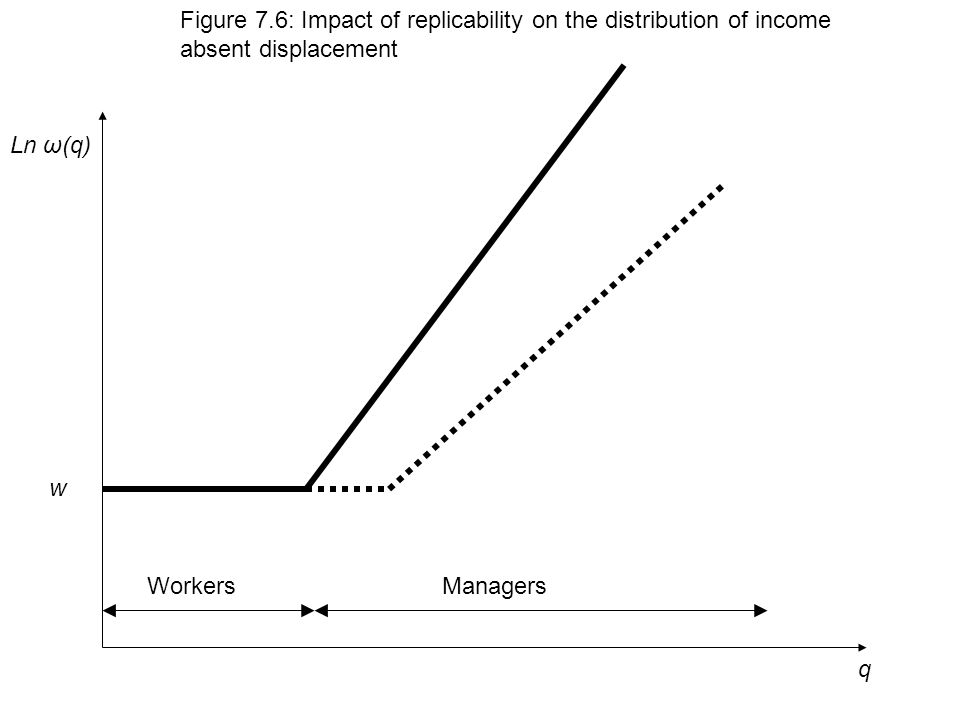 q Ln ω(q) Figure 7.6: Impact of replicability on the distribution of income absent displacement w WorkersManagers