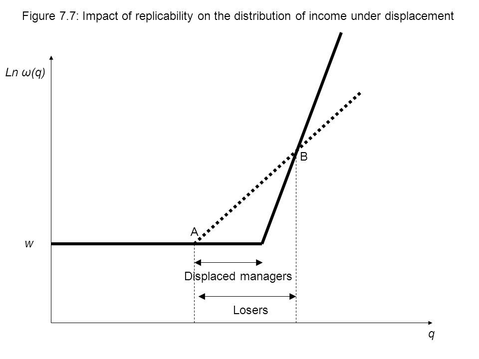 q Ln ω(q) Figure 7.7: Impact of replicability on the distribution of income under displacement w Displaced managers Losers A B