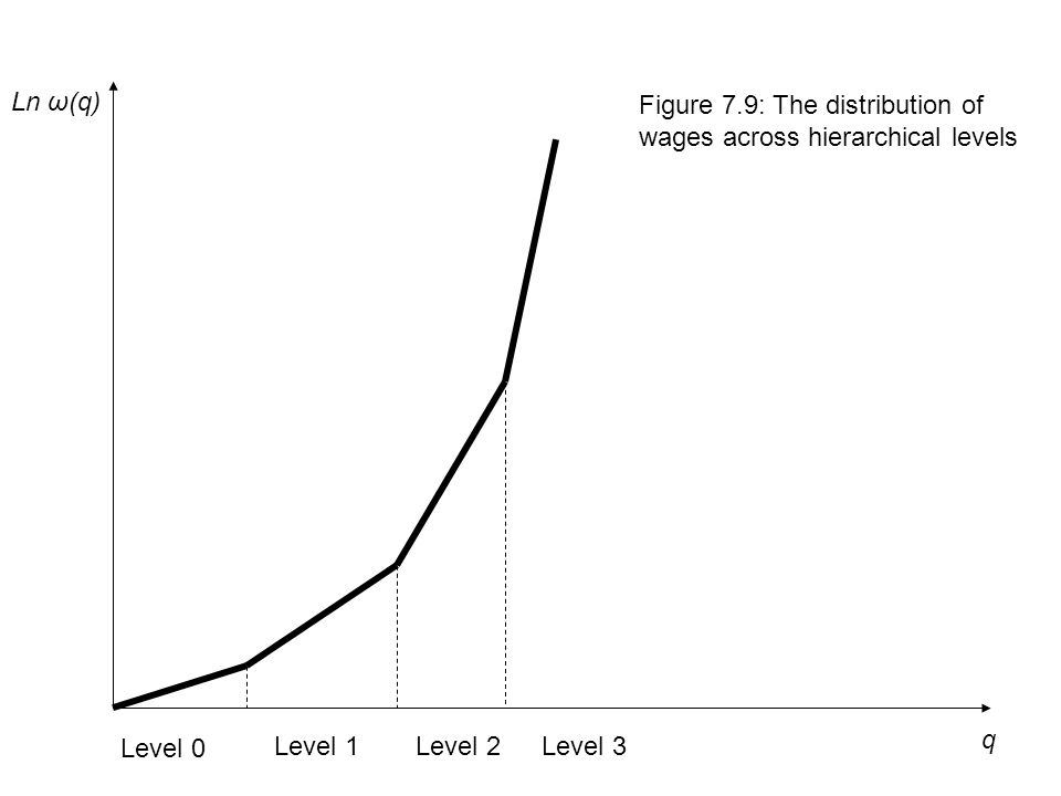q Ln ω(q) Level 0 Level 1Level 2Level 3 Figure 7.9: The distribution of wages across hierarchical levels