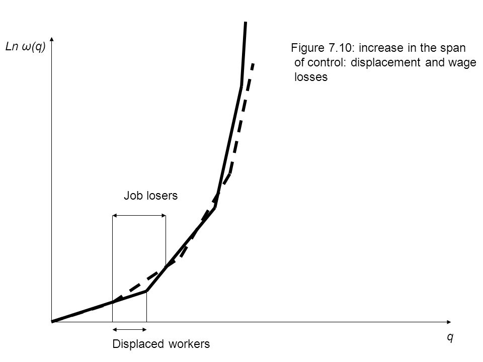 q Ln ω(q) Figure 7.10: increase in the span of control: displacement and wage losses Displaced workers Job losers