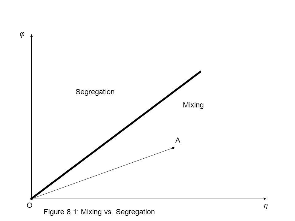η φ Figure 8.1: Mixing vs. Segregation Segregation Mixing O A