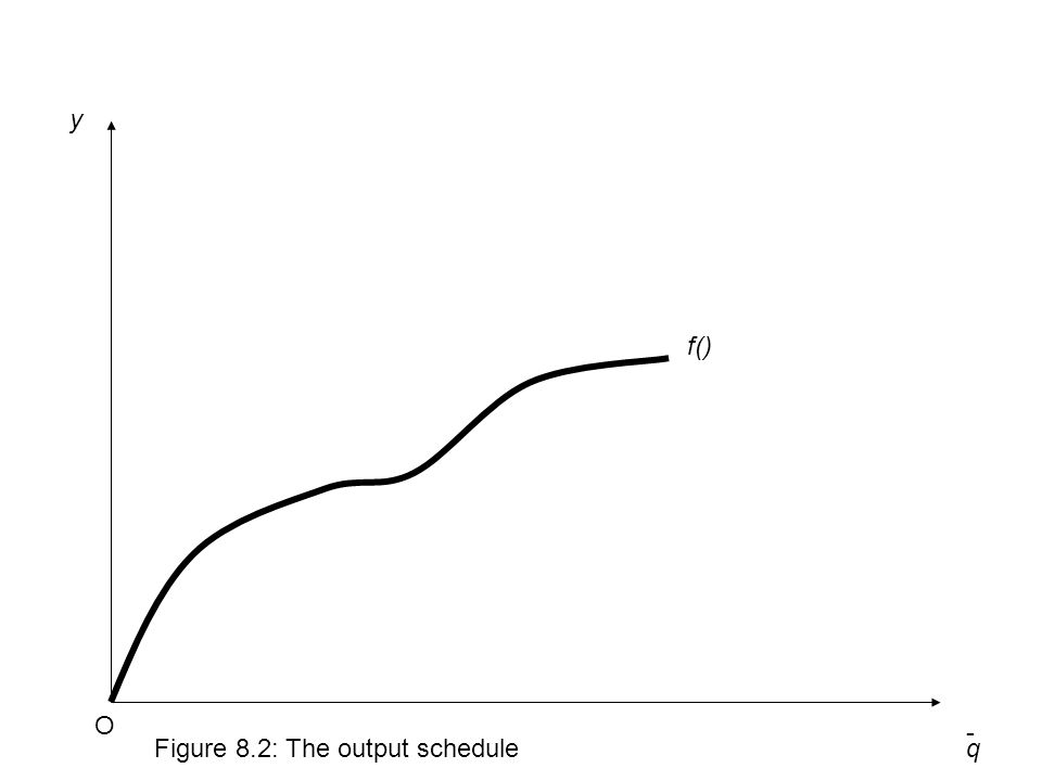 q y Figure 8.2: The output schedule O - f()