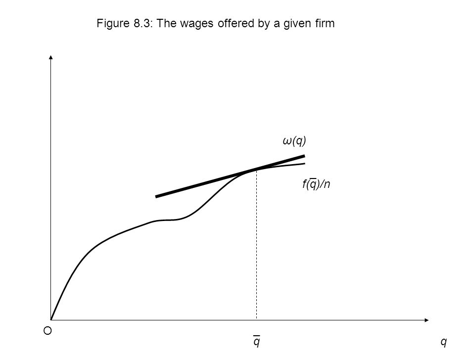 q Figure 8.3: The wages offered by a given firm O f(q)/n ω(q) ¯ q¯