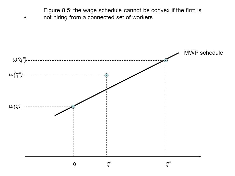 MWP schedule ω(q) ω(q'') qq'q'' ω(q'') Figure 8.5: the wage schedule cannot be convex if the firm is not hiring from a connected set of workers.