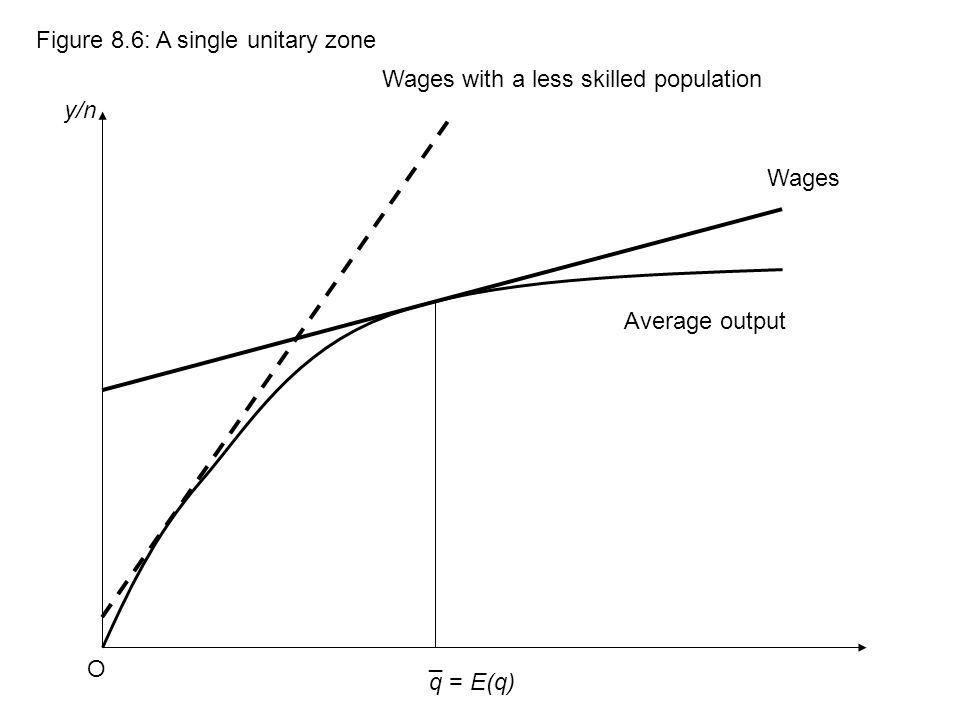 q y/n Figure 8.6: A single unitary zone O ¯ = E(q) Wages Average output Wages with a less skilled population