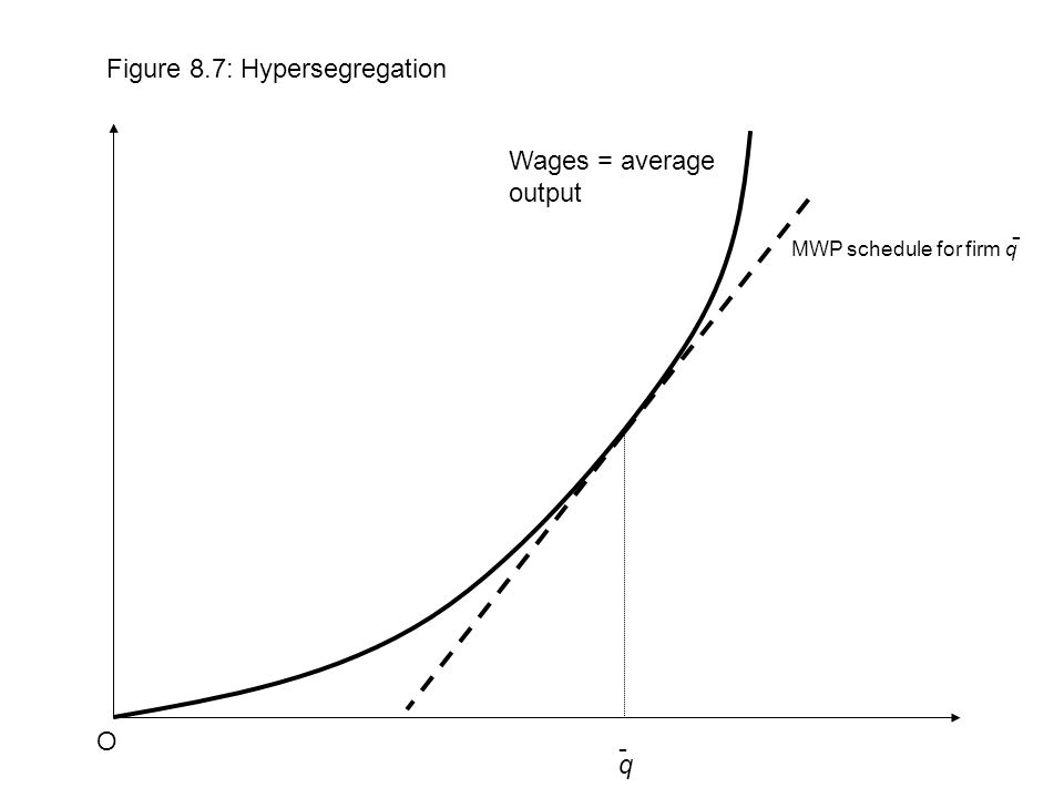 q Figure 8.7: Hypersegregation O - Wages = average output MWP schedule for firm q -