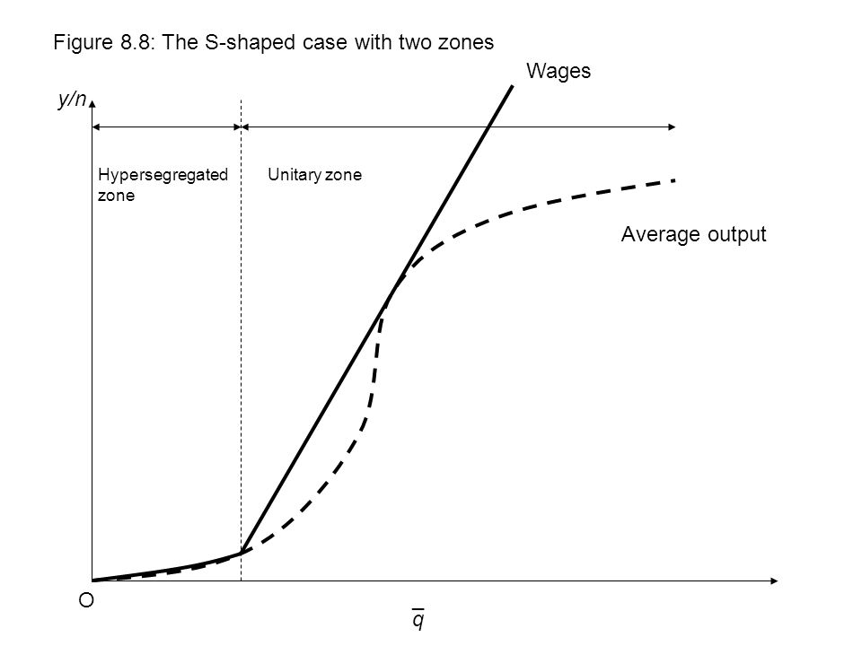 q y/n Figure 8.8: The S-shaped case with two zones O ¯ Wages Average output Hypersegregated zone Unitary zone