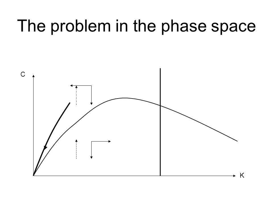 The problem in the phase space K C