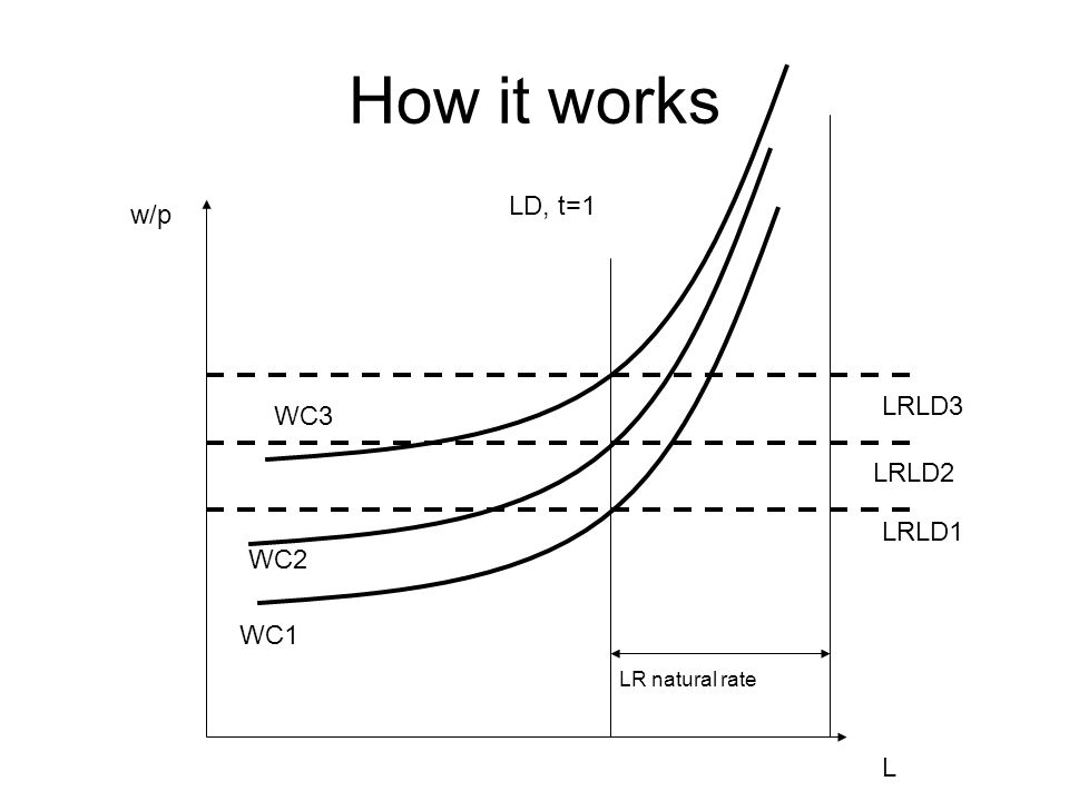 How it works w/p L LD, t=1 LR natural rate LRLD1 LRLD2 LRLD3 WC1 WC2 WC3