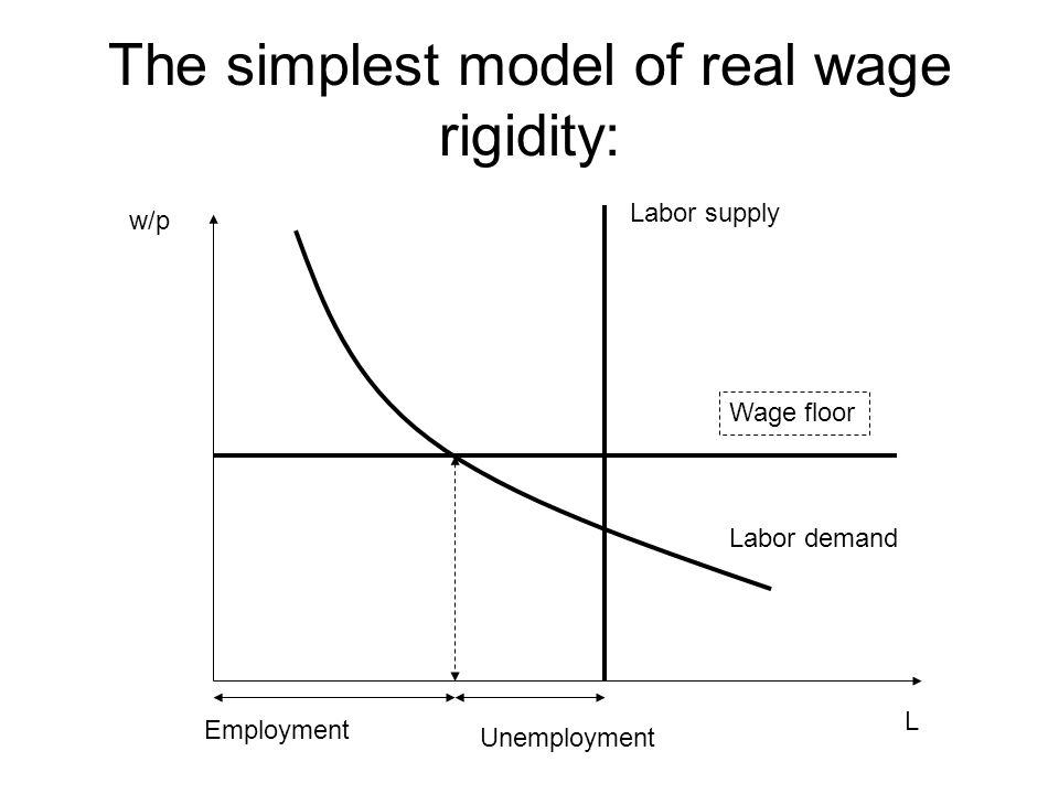 The simplest model of real wage rigidity: Labor demand Labor supply Wage floor Unemployment Employment L w/p