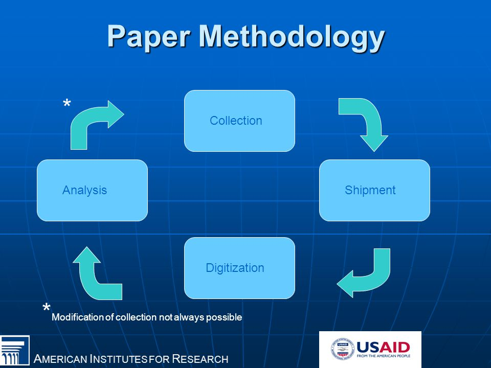 A MERICAN I NSTITUTES FOR R ESEARCH Paper Methodology Collection Shipment Digitization Analysis * * Modification of collection not always possible