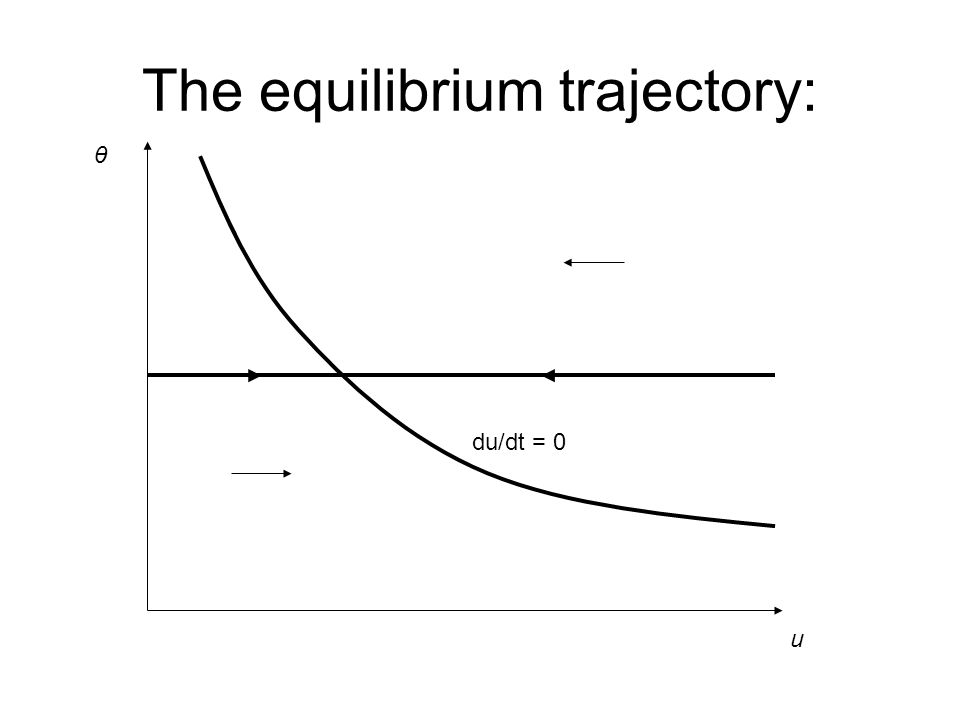 The equilibrium trajectory: u θ du/dt = 0