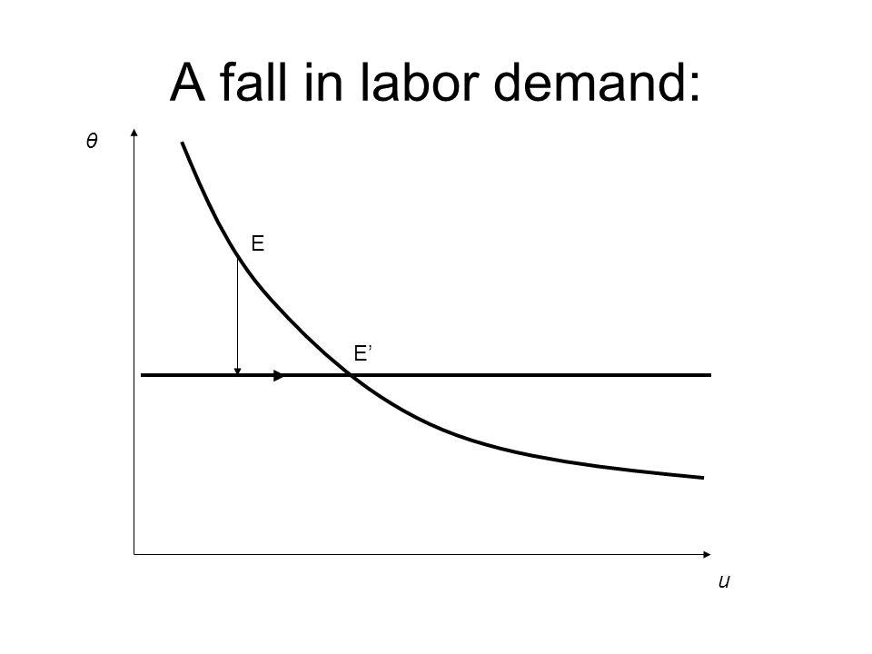 A fall in labor demand: u θ E E'