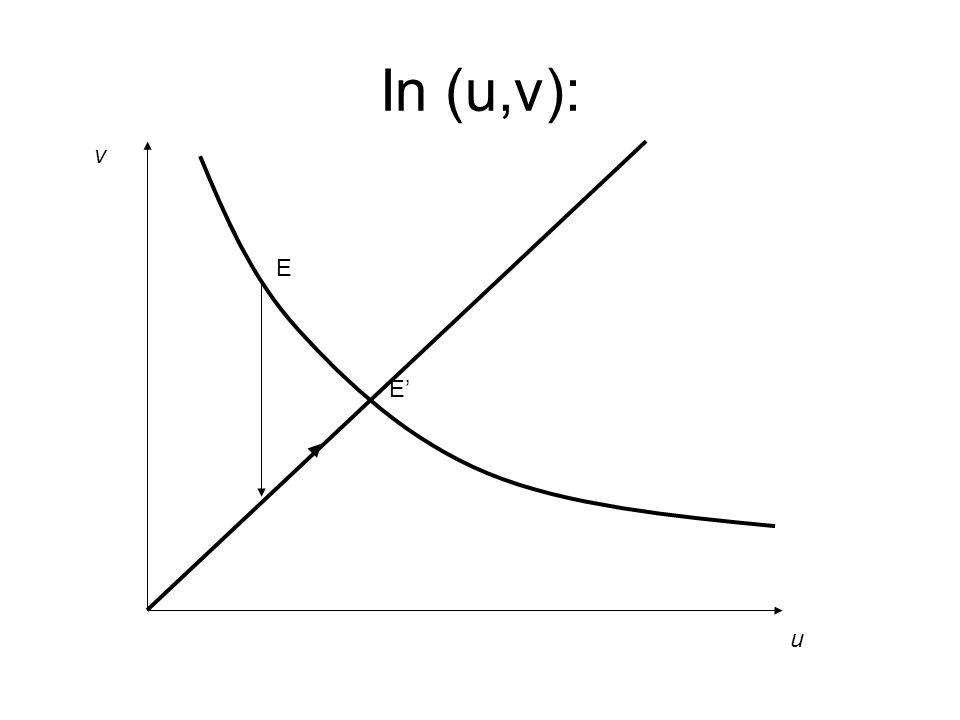 In (u,v): u v E E'