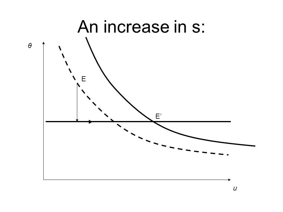 An increase in s: u θ E E'
