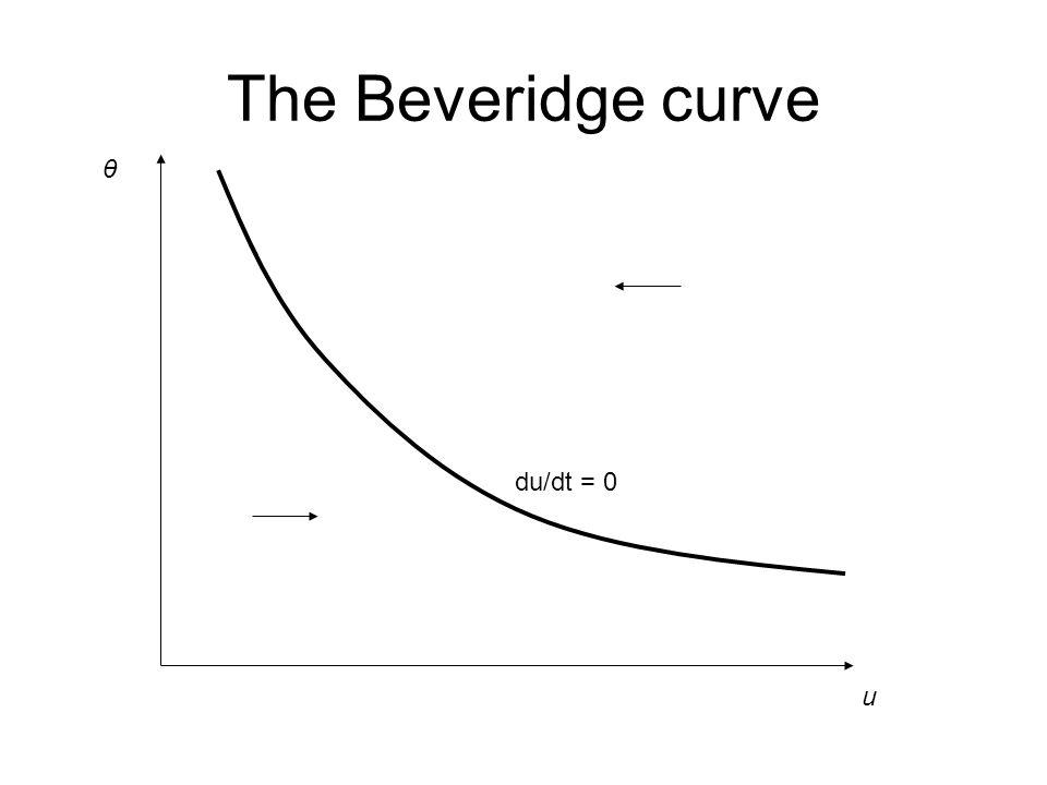 The Beveridge curve u θ du/dt = 0