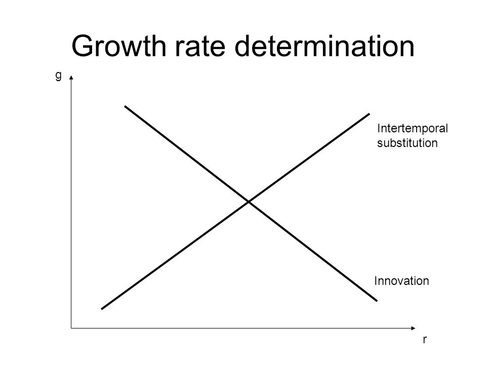 Growth rate determination r g Intertemporal substitution Innovation
