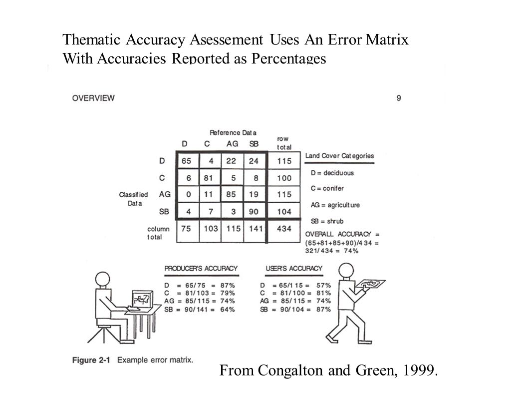 Thematic Accuracy Asessement Uses An Error Matrix With Accuracies Reported as Percentages From Congalton and Green, 1999.